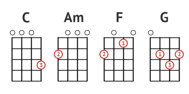 C, Am, F, G ukulele chords